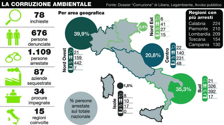 corruzione ambientale, Italia inquinata e diseconomica