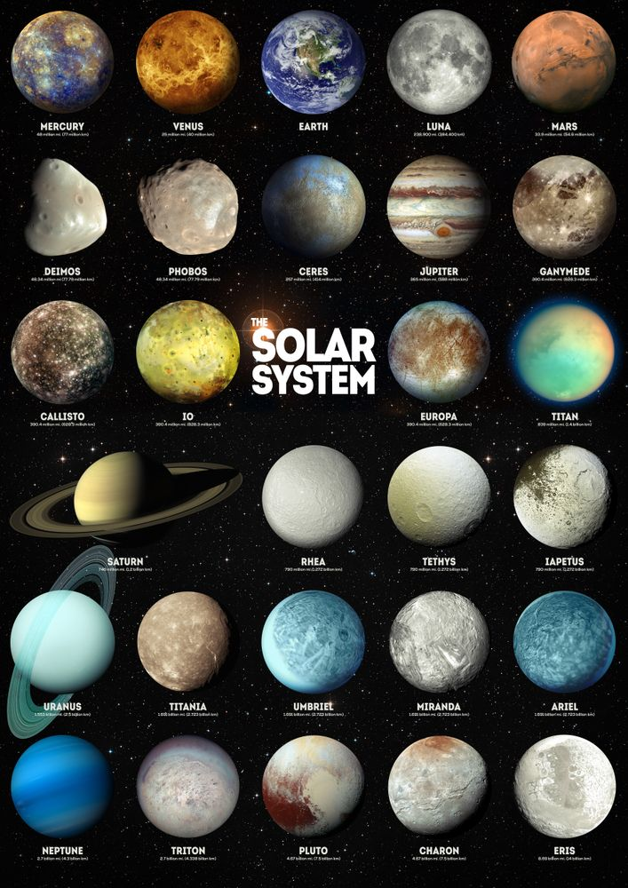 Solar System Poster Outer Space Planets Earth Moon Mars Universe Wall Chart