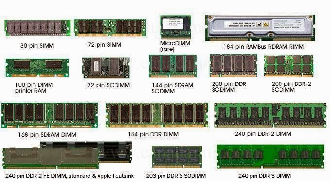 அர ண க ம ர ச ல தகவல ட கண ன ர ம ந ன வகம வக கள Ram Types Ram Memory Module Random Access Memory