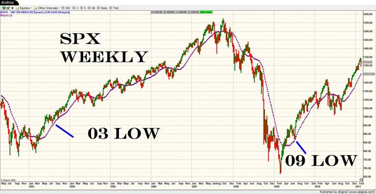 Trading spx weekly options
