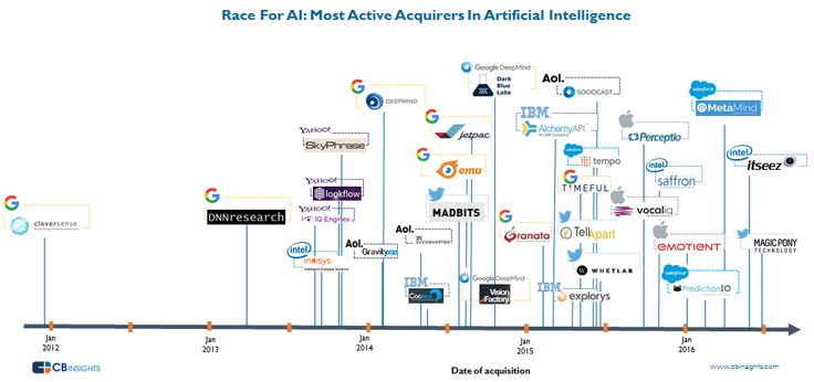 Nearly 60% of the AI companies that were acquired since 2011 had VC backing. There have been 5 major acquisitions already in 2016.