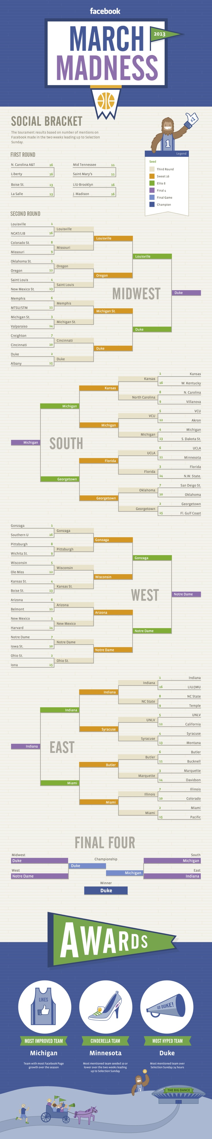 This infographic shows how March Madness would play out if teams advanced according to who has the most buzz on Facebook.