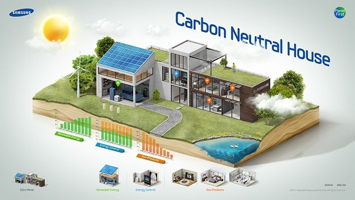 11 best smart grid images on pinterest infographic for Carbon neutral home designs