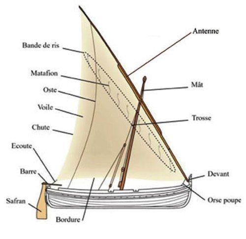 """Barquette Marseillaise: Gréement à voile latine Voile triangulaire dont le plus grand coté est fixé à une antenne. Elle est hissée sur un mat de taille réduite et elle arrimée à l""""avant du bateau."""