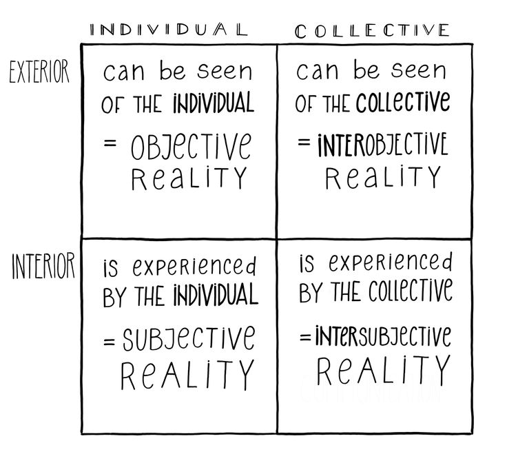 """The top-left quadrant allows us to relate to what can be known of an individual through observation: their behaviour (what they do) and their physical body (their objective reality). The bottom-left quadrant encompasses what is mostly invisible to the outside observer, yet known to the individual: reality experienced and expressed through thoughts and feelings (their subjective reality). The top-right quadrant relates to what can be seen or measured about a collective: its structure, ..."""""""