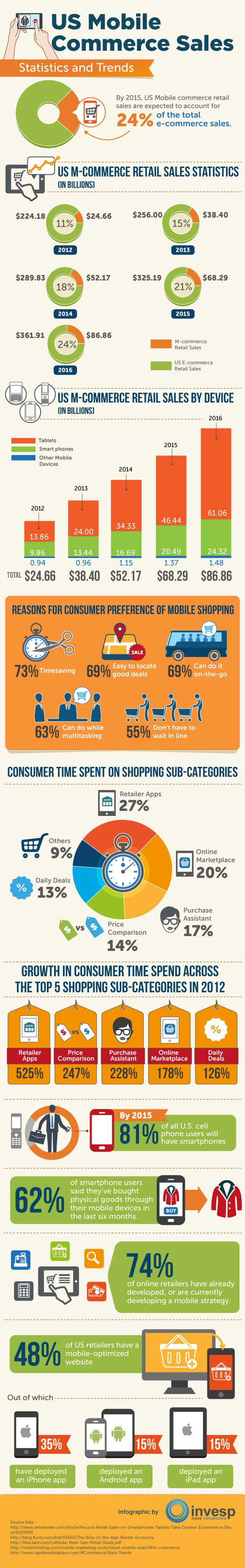 US Mobile Commerce Sales [INFOGRAPHIC]