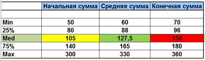 Анализ рынка предложений для Директоров по персоналу в Москве.   Выборка для компаний со штатом от 200 сотрудников на 28.04.2016г.  Расчет выполнен на Зарплатном калькуляторе HR-ПРАКТИКА.
