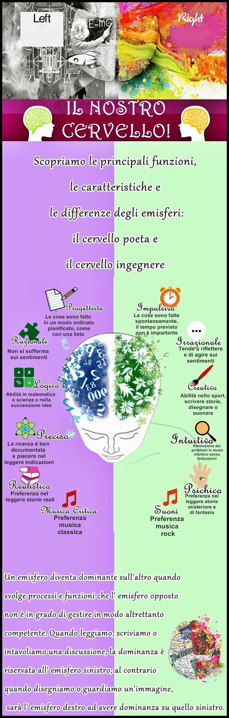 Le funzioni del cervello...sinistra vs destra ! #Infografica
