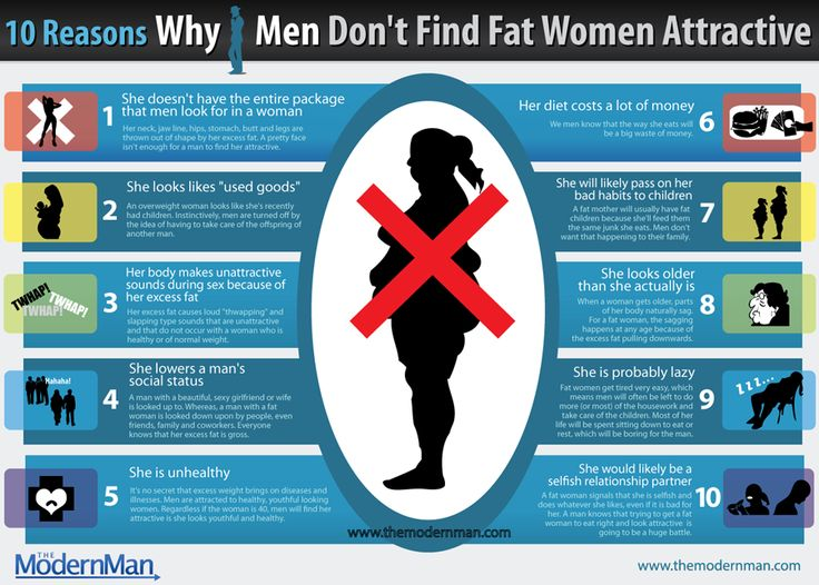 This is an infographic explaining 10 of the most common reasons why men see fat or obese women as unappealing or unattractive. These reasons are among