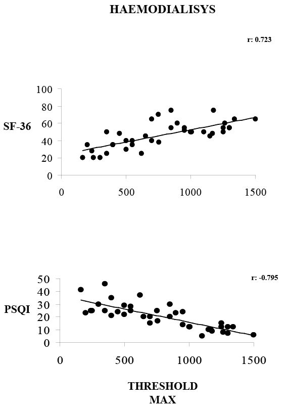 Figure 1: A statistically significant positive correlation between threshold pain maximum and SF-36 (r: 0.723). A statistically significant negative correlation between PSQI and threshold pain maximum (p<0.005; r: -0.795).