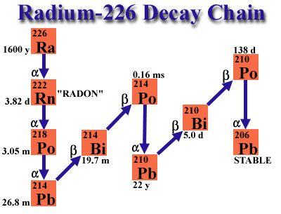 Radium-226 Decay Chain: Radium-226 (1600 year half life) yields an alpha particle and Radon-222; Radon-222 (3.82 day half life) yields an alpha particle and Polonium-218; Polonium-218 (3.05 minute half life) yields an alpha particle and Lead-214; Lead-214 (26.8 minute half life) yields a beta particle and Bismuth-214; Bismuth-214 (19.7 minute half life) yields a beta particle and Polonium-214; Polonium-214 (0.16 millisecond half life) yields an alpha particle and Lead-210; Lead-210 (22 year…