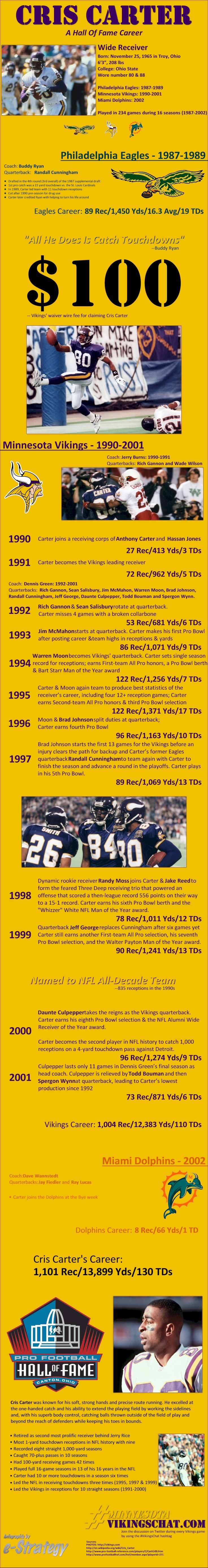 Cris Carter's Hall Of Fame Career INFOGRAPHIC - Minnesota Vikings Football HallOfFame
