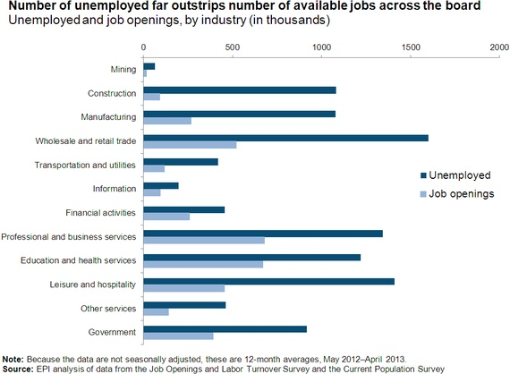 Reminder: There Are Still 3 Times More Unemployed Workers Than Job Openings  In every single major industry sector, there are too many job hunters vying for too little work.