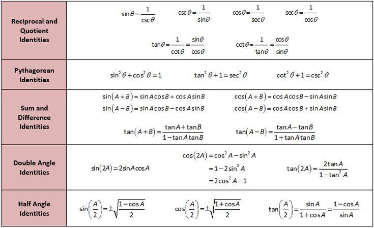 Homework help for trigonometry