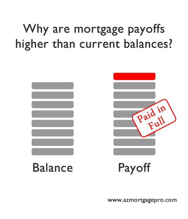 This explains why mortgage payoffs are higher than current balances.