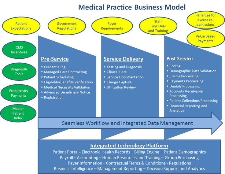 Physicians Medical Revenue Cycle Management, Physicians
