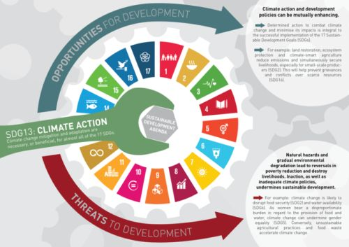 Making Development Sustainable through Climate Action