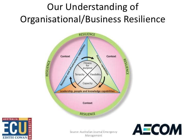 Our Understanding ofOrganisational/Business Resilience           Source: Australian Journal Emergency                     ...