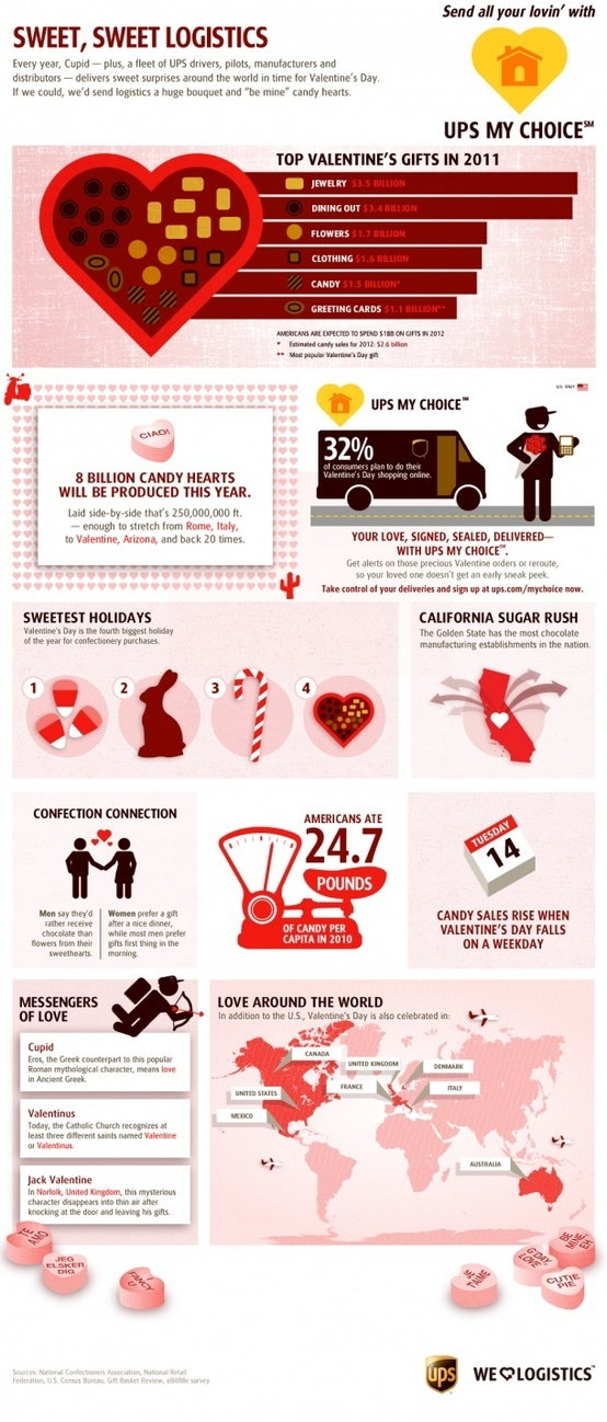 Sweet, Sweet Logistics [INFOGRAPHIC]