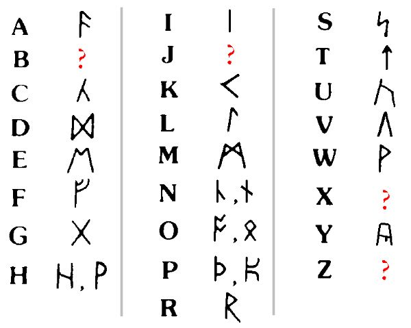 Resultado de imagen para codigos de letras del abecedario