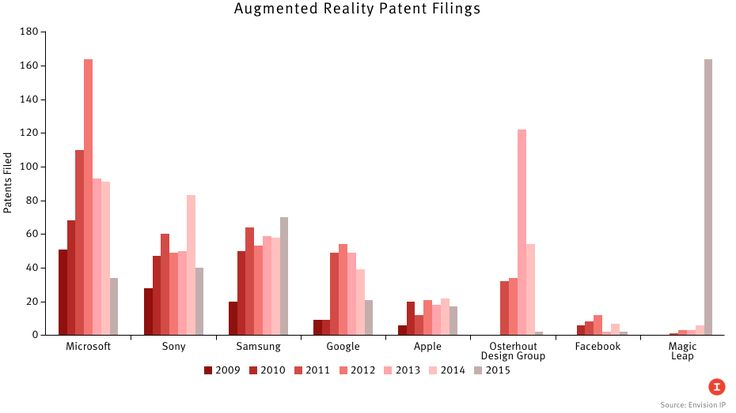If patent applications are any guide, Microsoft is investing the most in…