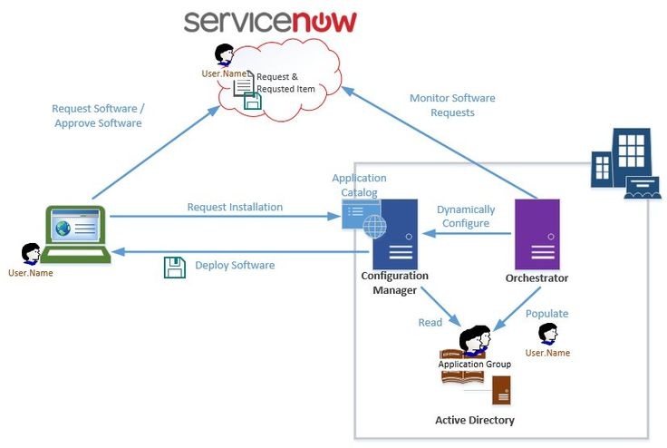 Solution Architecture Integrating Servicenow And System