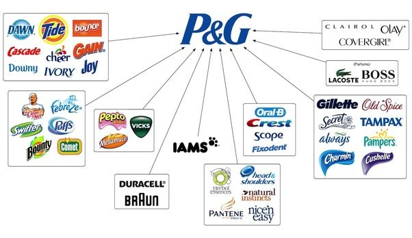 P G Brands Brand Architecture Procter Gamble Products P G Brands