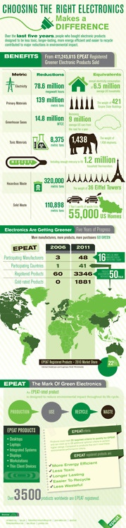 Eco Benefits of Green Gadgets