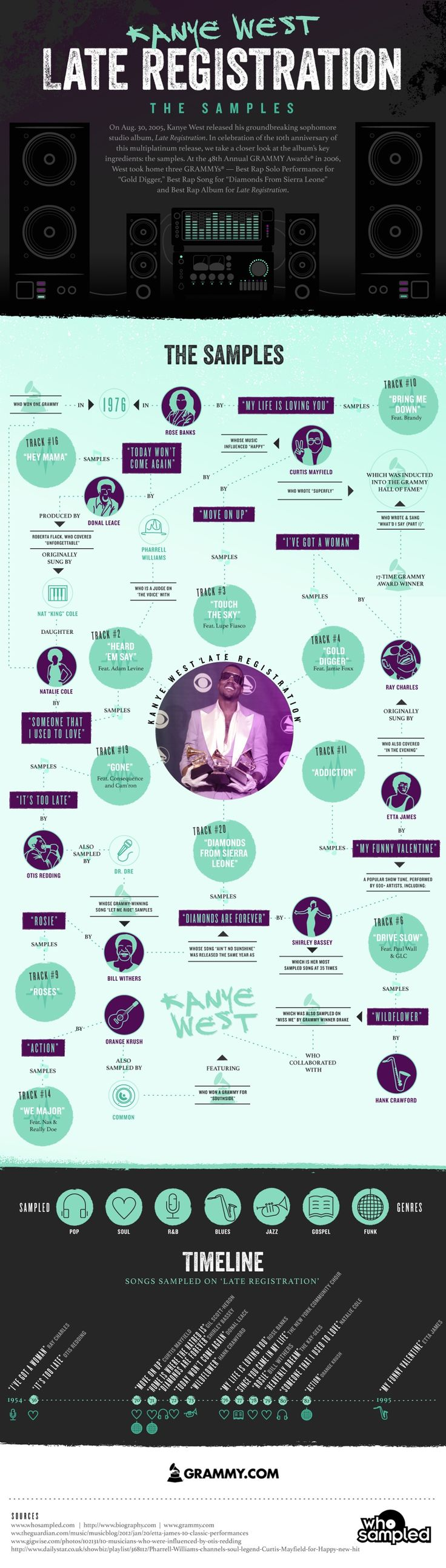 """The Grammy's Created an Awesome Infographic About Kanye West's """"Late Registration"""" 