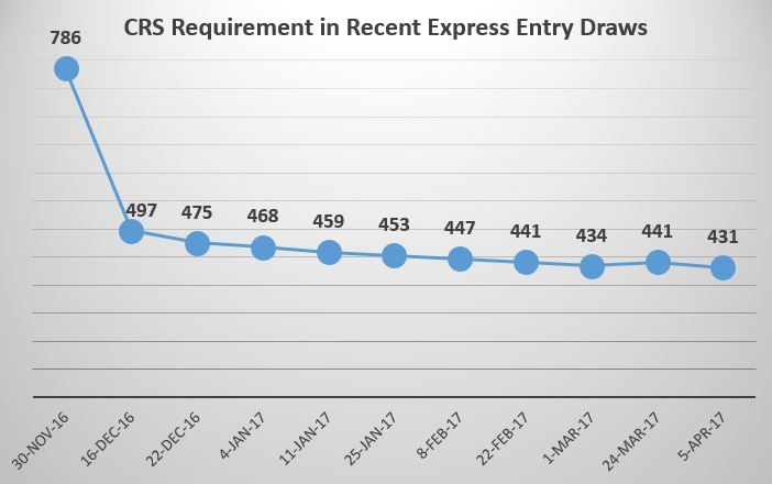 New Record Low Express Entry Minimum CRS Requirement 431, For the fourth time this year, Immigration, Refugees and Citizenship Canada (IRCC)