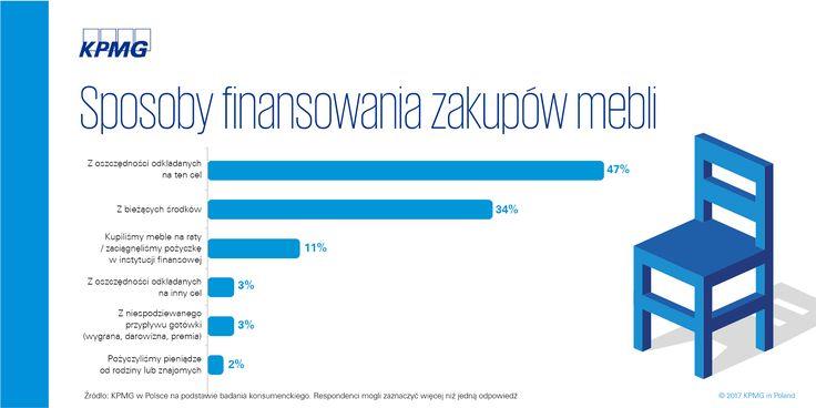 Rynek meblarski w Polsce 2017 →| Sposoby finansowania zakupów mebli
