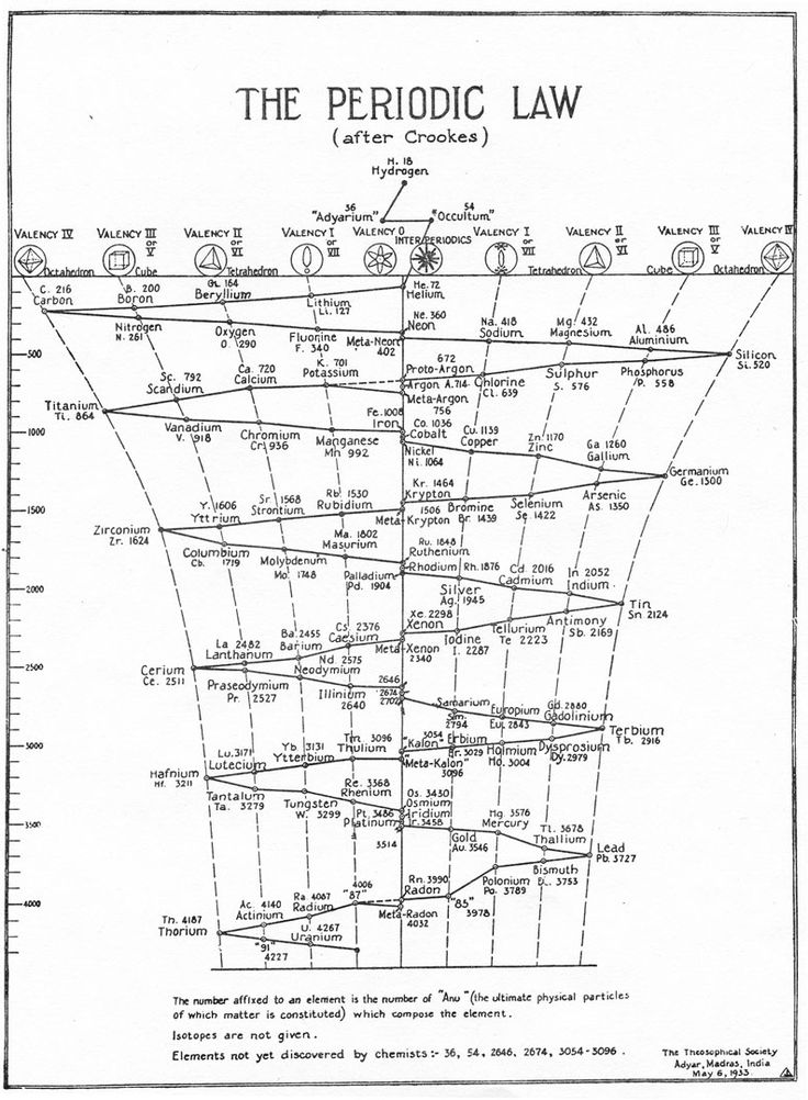 84 best periodic table images on Pinterest Periodic table - new periodic table with atomic mass and isotopes