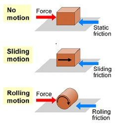 Static friction is the friction of one object on another ...