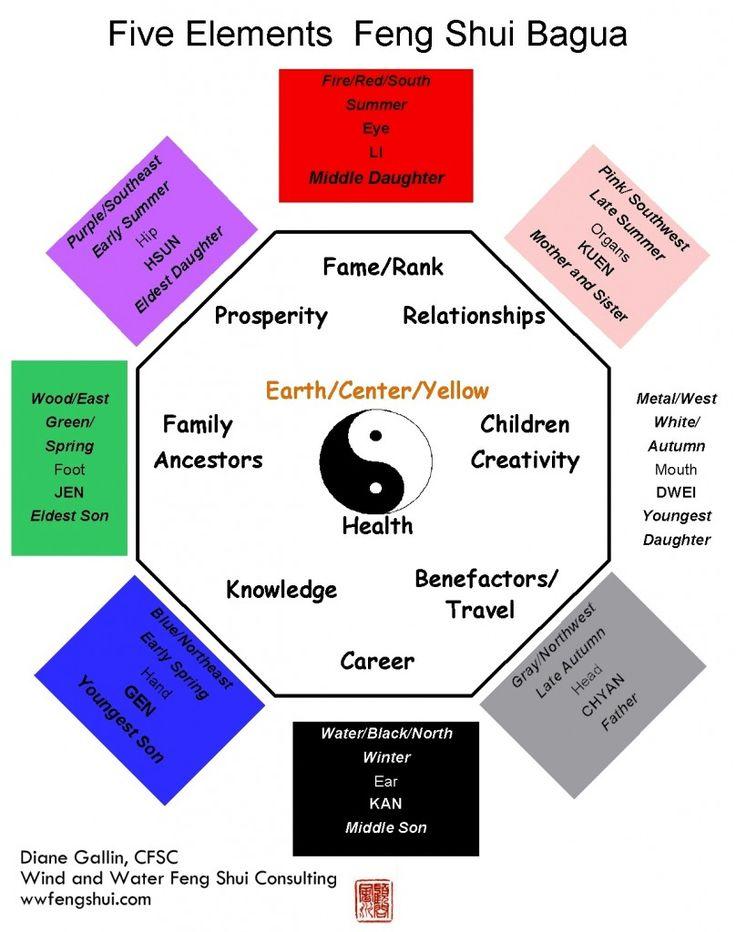21 best feng shui images on Pinterest Healthy living - feng shui garten bagua