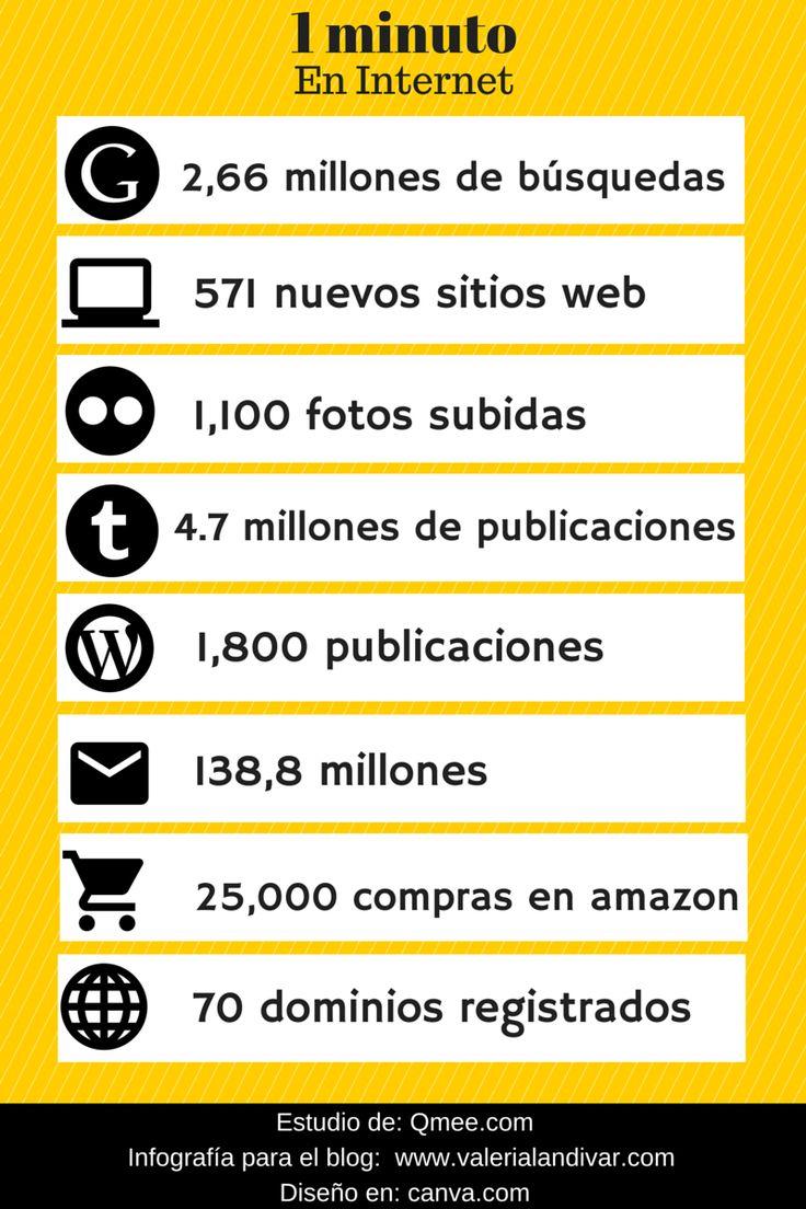 #RedesSociales: Lo que pasa en Internet en un minuto #infografia