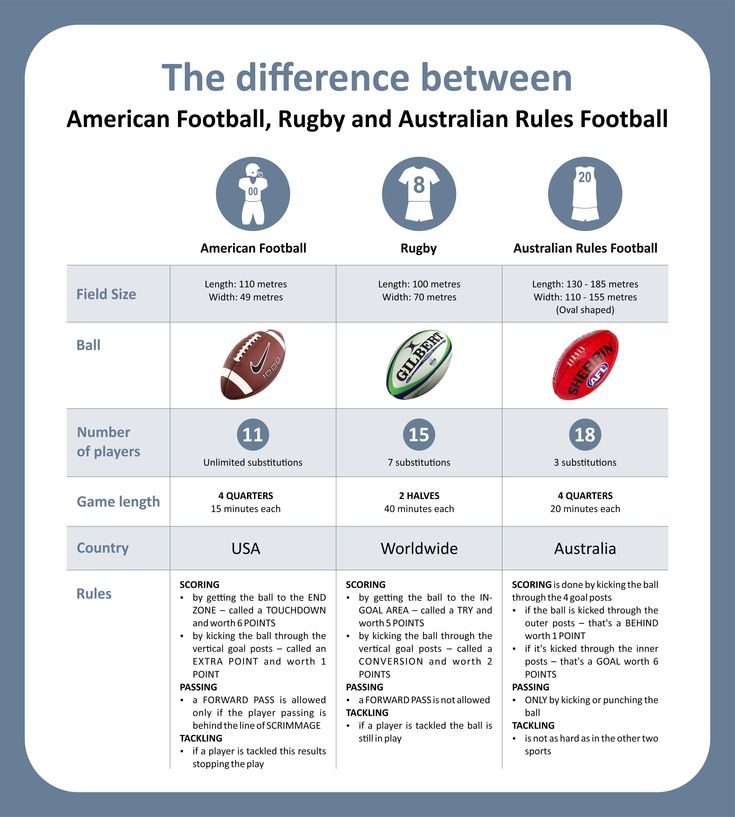 The difference between rugby, Australian football and American football