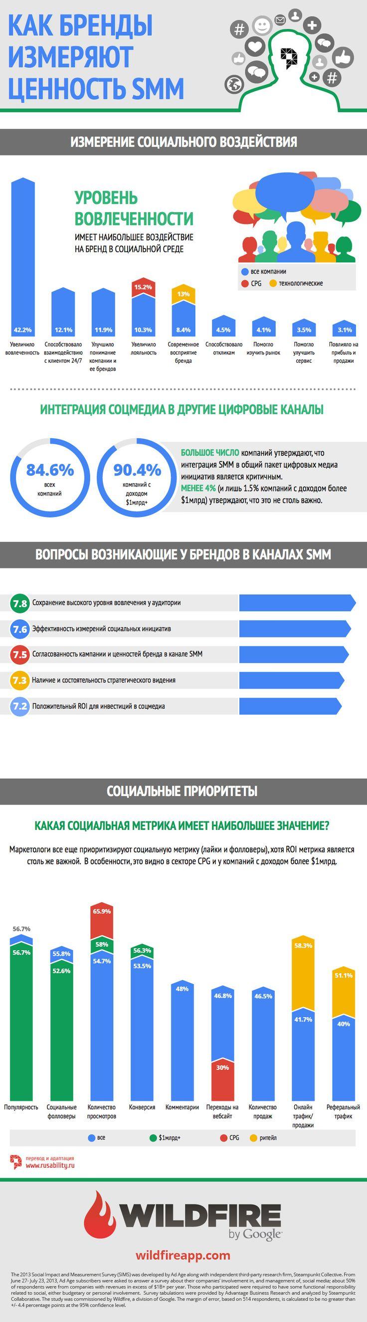 smm, инфографика, брендинг, бренды, соцсети, соцмедиа, исследование, метрика, интернет-маркетинг