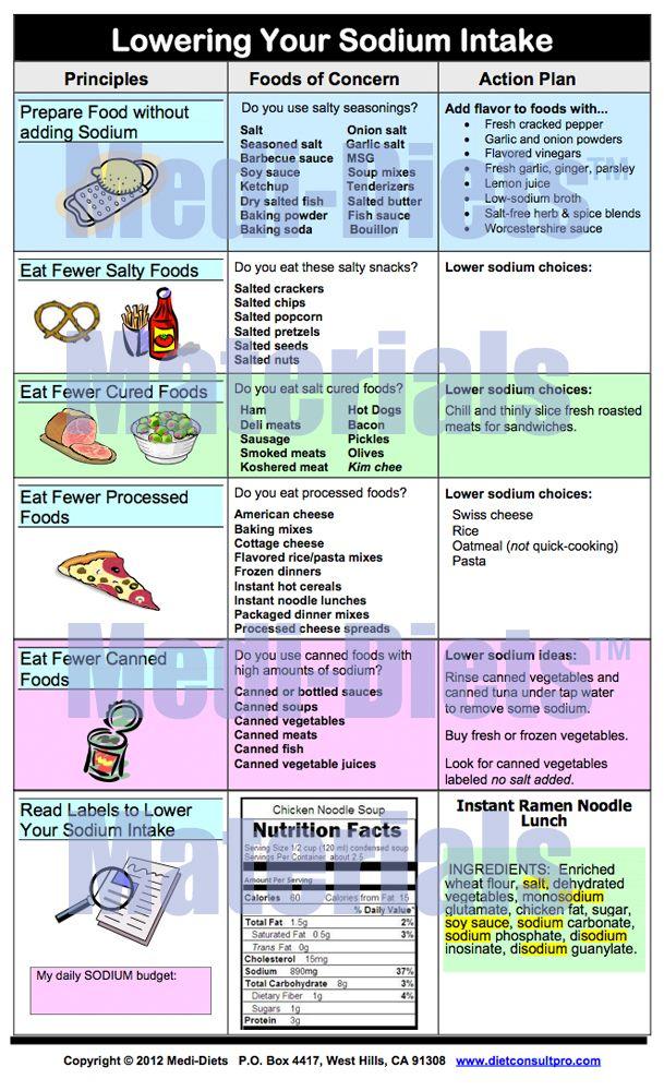 Lowering Your Sodium Intake Stupid Kidneys Pinte