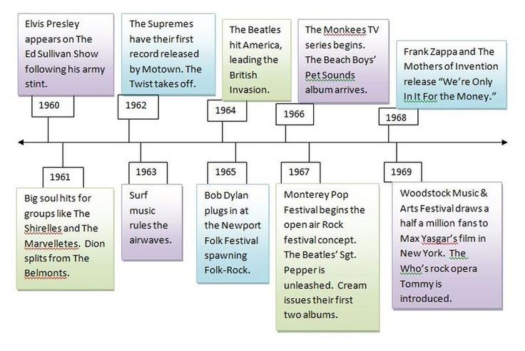 60S Music Timeline | Timeline - RocknRolls Effect on Culture in ...