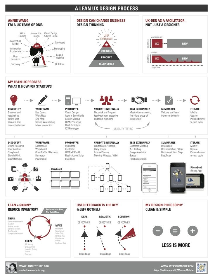 A Lean UX Design Process / Annie Studio #ux #design #lean. If you like UX, design, or design thinking, check out theuxblog.com