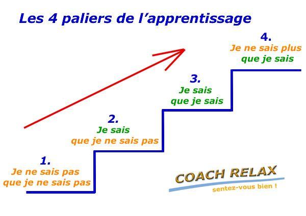 Les 4 piliers de l'apprentissage