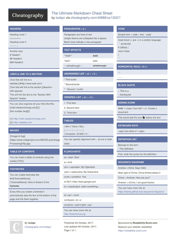 The Ultimate Markdown Cheat Sheet by lucbpz http://www.cheatography.com/lucbpz/cheat-sheets/the-ultimate-markdown/ #cheatsheet #markup #editor #markdown #text #md
