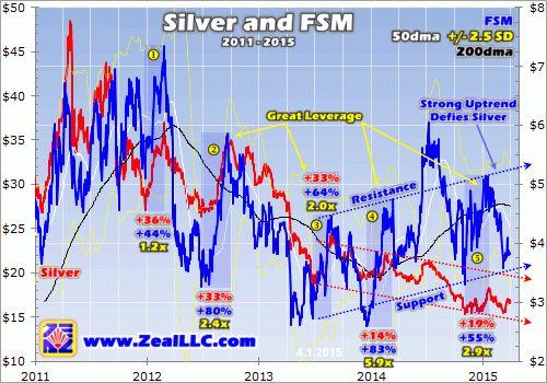 Silver Fortunes | Elliott Wave Analytics