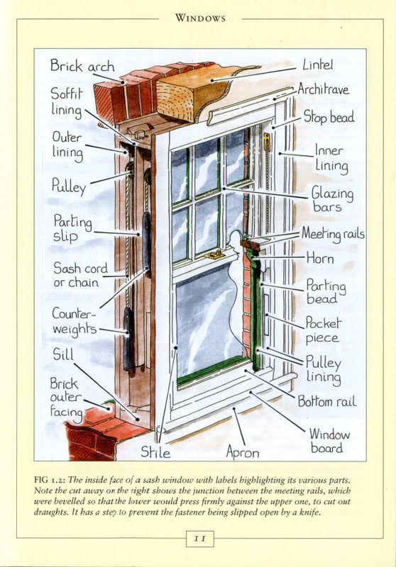 17 Best Ideas About Window Repair On Pinterest House