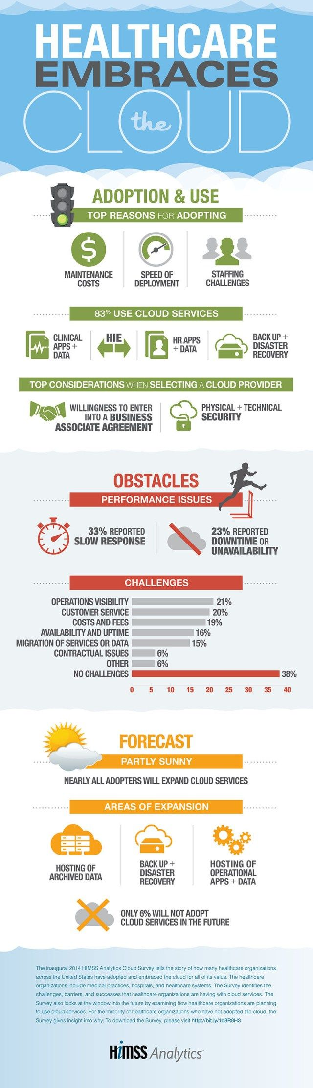 #Healthcare #Cloud #Infographic