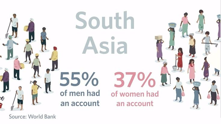 "Or rather a culture gap? - Wall Street Journal on Twitter: ""Gender gap: 55% of men have a bank account in South Asia, 37% of women #WSJInclusion https://t.co/adalZIHEMC https://t.co/bn0MUZeMAt"""