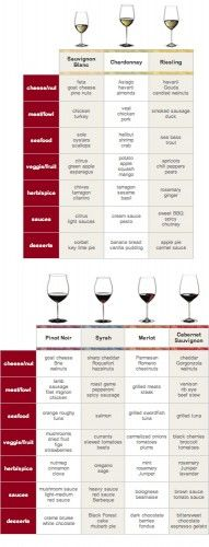 For the cheat sheet for a lazy day. Food and Wine Pairing