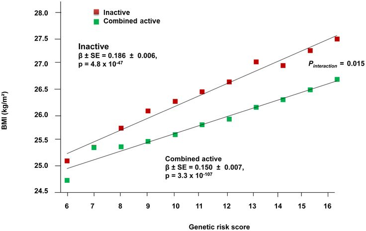 Physical activity alters genetic predisposition to obesity, Ahmad el al, 2013, PLOS Genetics