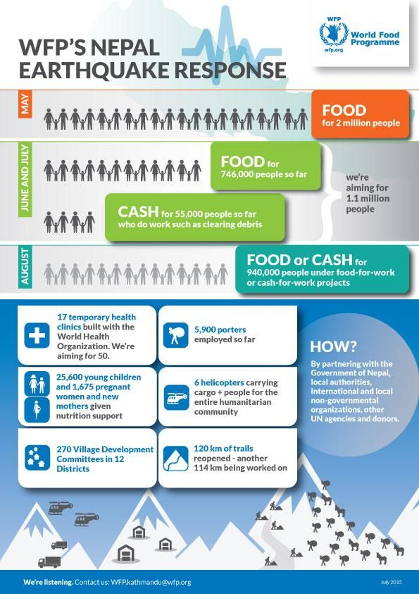 Three months after devastating earthquakes hit Nepal, here is what WFP has accomplished so far.