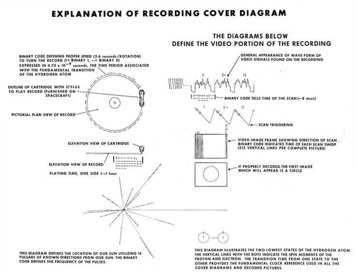 The Golden Record on Voyager. Explanation of recording cover diagram. http://voyager.jpl.nasa.gov/spacecraft/goldenrec_more.html